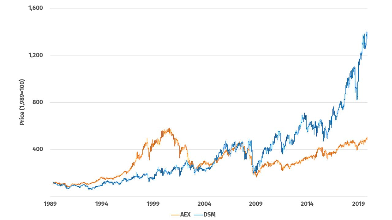 DSM share price performance since listed (1989) vs. AEX average
