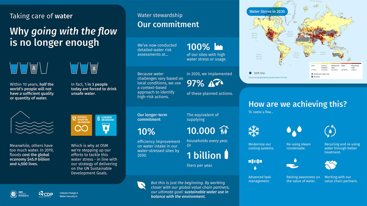 Infographic: Water stewardship - DSM's commitment
