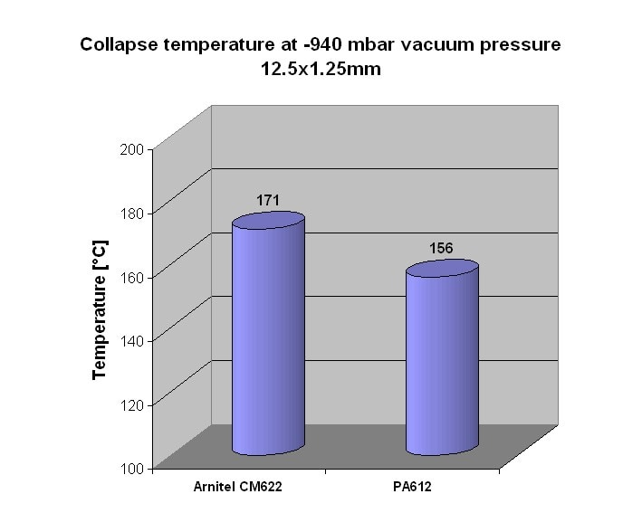 Collapse_temperature_CM622vsPA612_l