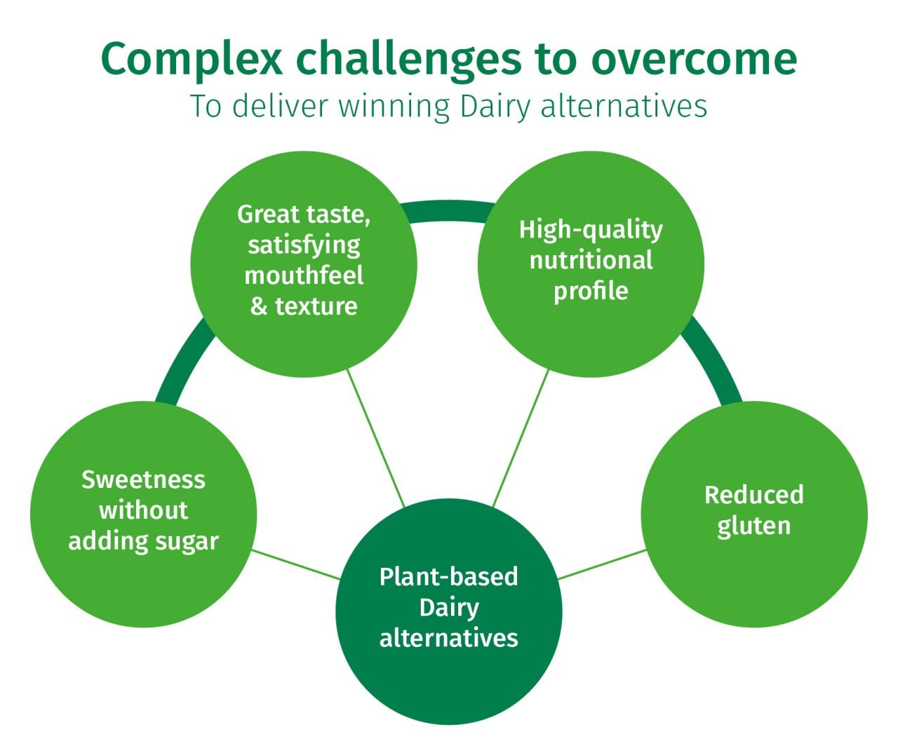 Complex challenges to overcome