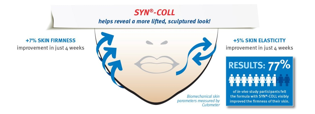 Efficacy-peptide-ingredient-syn-coll